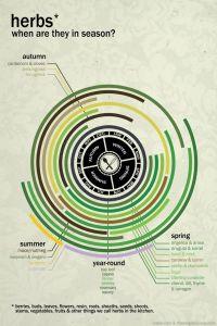 Herb Calendar