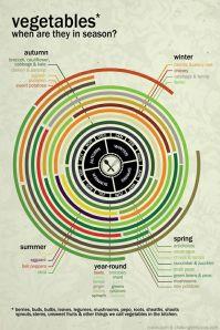 Vegetable calendar (round)